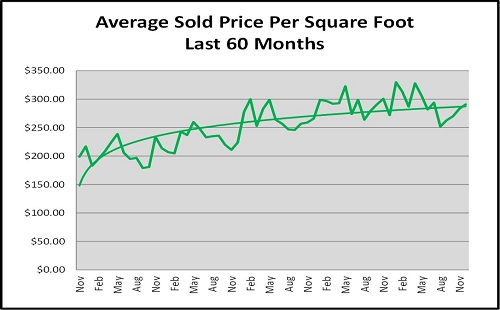 Year End Naples Real Estate Market Report Price per Sq Ft Chart for the Last 60 Months Graph