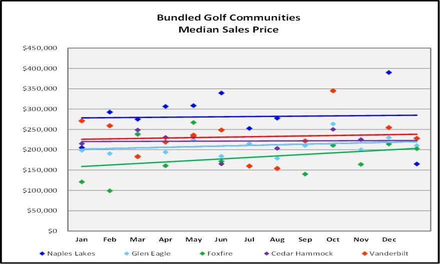 Bundled Golf Communities Sales Price Trends Graph for the February Naples Real Estate Market Report