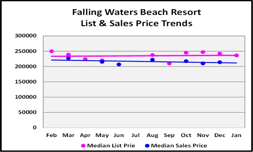 Falling Waters List & Sales Price Trend Graph for the February Naples Real Estate Market Report