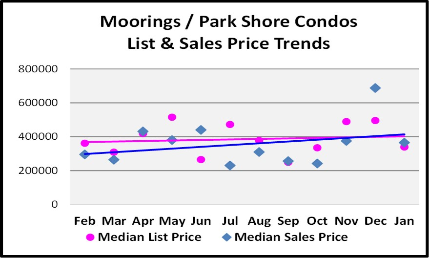 Moorings Park Shore Condo and Sales Graph for the February Naples Real Estate Market Report