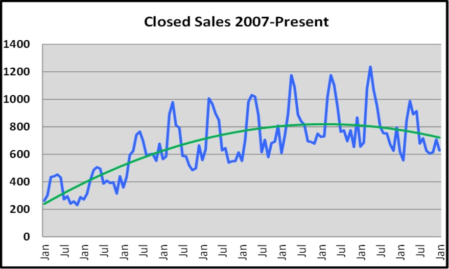 Naples Closed Sales Graph for the February Naples Real Estate Market Report
