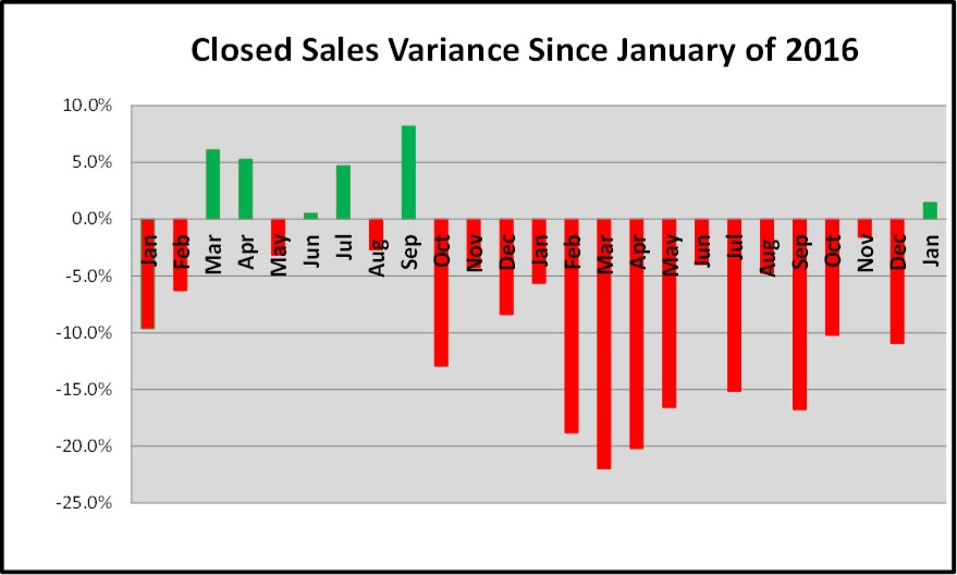 Naples Closed Sales Percentage Variance Graph for the February Naples Real Estate Market Report
