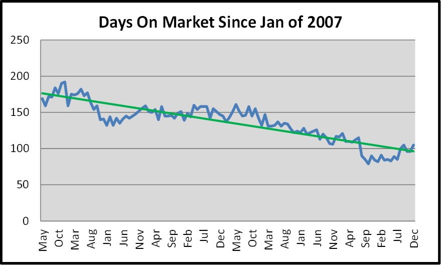 Naples Days on Market Graph for the February Naples Real Estate Market Report