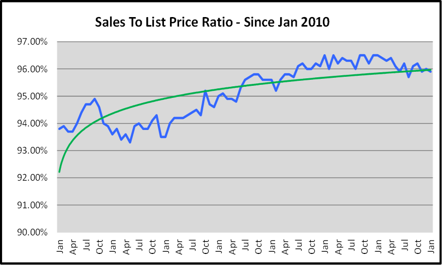 Naples List to Sales Price Ratio Graph for the February Naples Real Estate Market Report