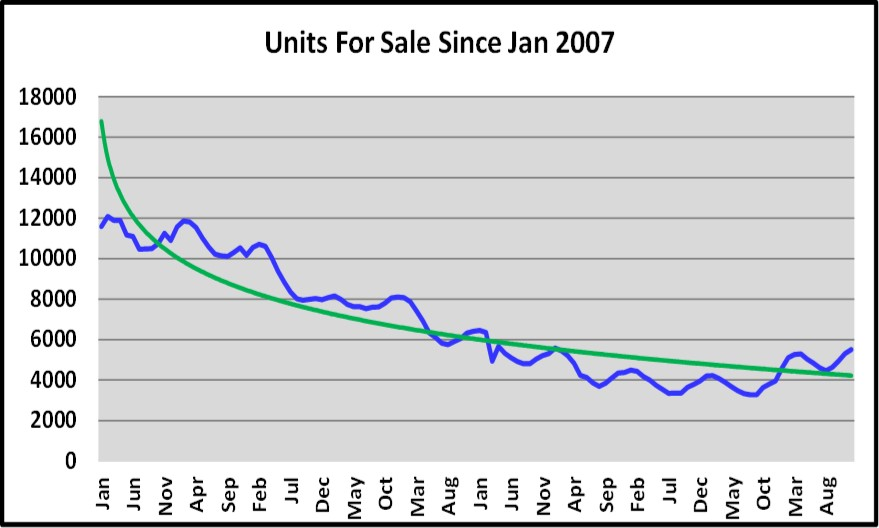 Naples Units for Sale Graph for the February Naples Real Estate Market Report
