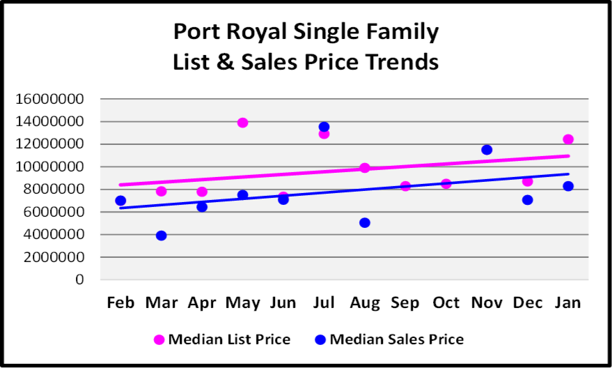 Port Royal Single Family Homes List and Sales Price Trends Graph for the February Naples Real Estate Market Report