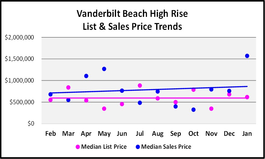 Vanderbilt Beach High Rise List and Sales Price Trend Graph for the February Naples Real Estate Market Report