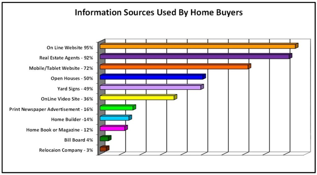Marketing Program Bar Chart of Buyer Information Sources