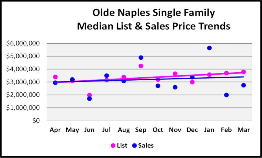 April 2017 Naples Real Estate Market Report - Olde Naples Single Family Median and List price Sales Trends for the Last 12 Months.