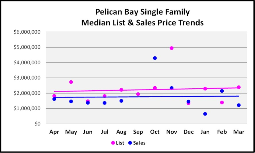 April 2017 Naples Real Estate Market Report - Pelican Bay Single Family Median and List price Sales Trends for the Last 12 Months.