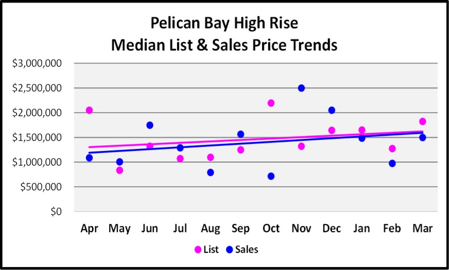 April 2017 Naples Real Estate Market Report - Pelican Bay High Rise Median and List price Sales Trends for the Last 12 Months
