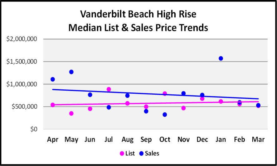 April 2017 Naples Real Estate Market Report - Pelican Bay High Rise Median and List price Sales Trends for the Last 12 Months.