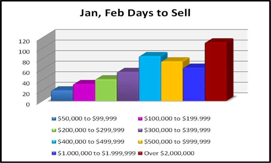 April 2017 Naples Real Estate Market Report - 2017 Days to Sell