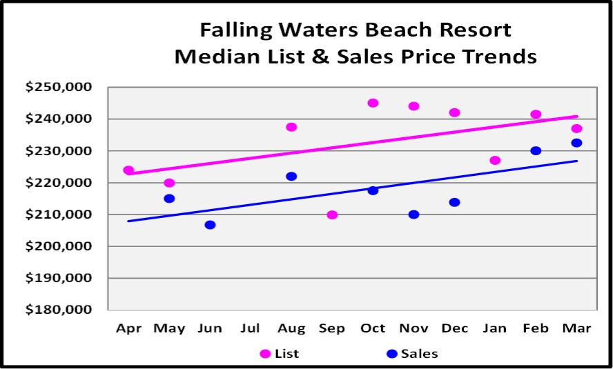 April 2017 Naples Real Estate Market Report - Falling Waters Beach Resort Condo Median and List price Sales Trends for the Last 12 Months.