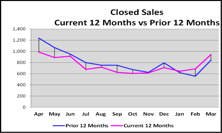 April 2017 Naples Real Estate Market Report - Current vs Prior 12 Months of Closed Sales