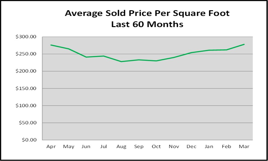 April 2017 Naples Real Estate Market Report - Average Sold Price per Square Foot for the Last 60 Months