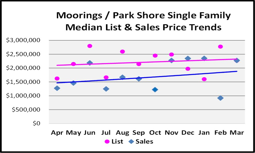 April 2017 Naples Real Estate Market Report - Moorings & Park Shore Single Family Median and List price Sales Trends for the Last 12 Months.
