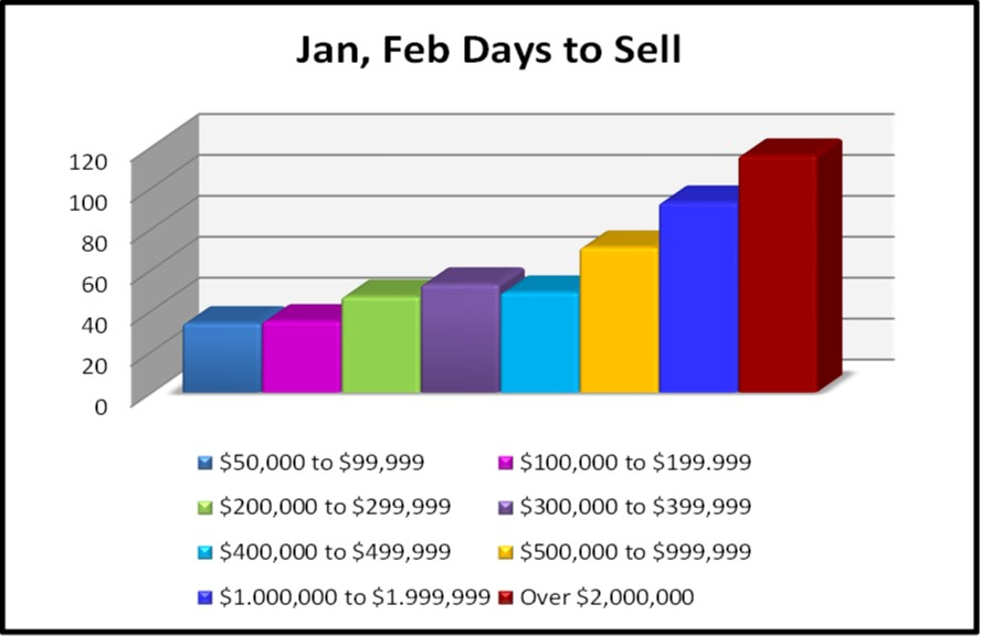 May Naples Market Report, Current Year Days to Sell