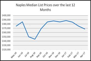 May Naples Market Report, Year to Date Sold Financing Type