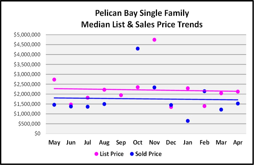 May Naples Market Report, Pelican Bay Single Family Median List and Sales Price Trends for the Last 12 Months