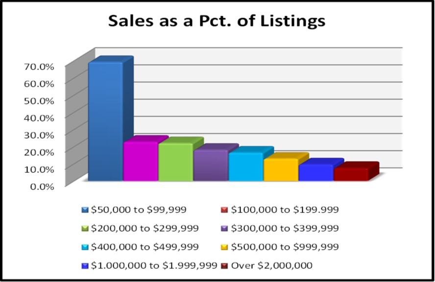 May Naples Market Report, Sales as a Percent of Listings