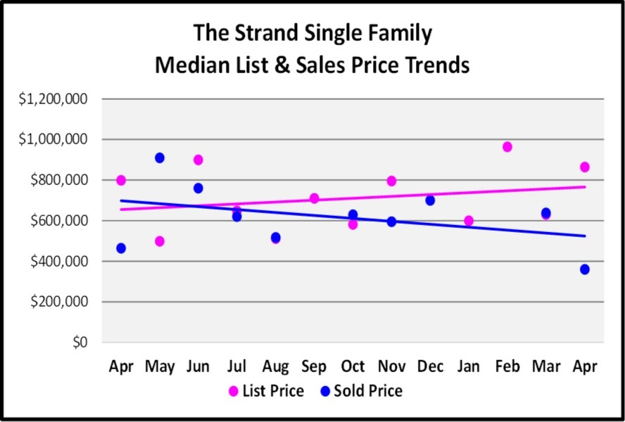 May Naples Market Report, The Strand Single Family Median List and Sales Price Trends for the Last 12 Months