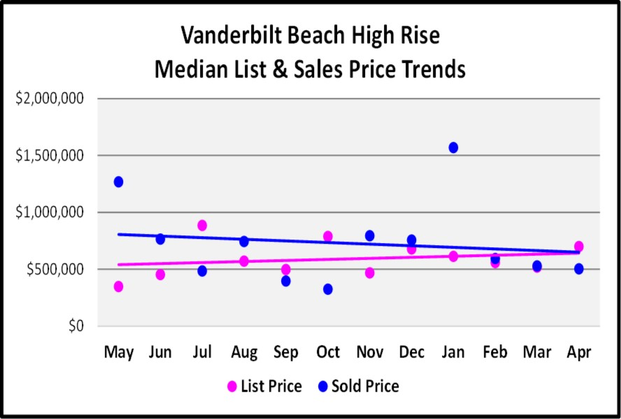May Naples Market Report, Vanderbilt Beach High Rise Median and List Sales Prices