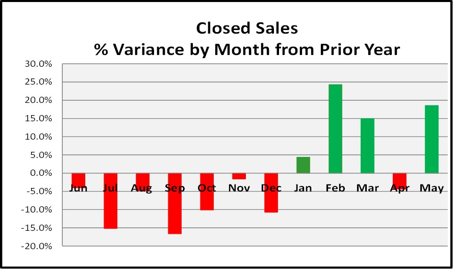 June Naples Real Estate Market Report - Closed Sales Current vs Prior 12 Months Bar Chart