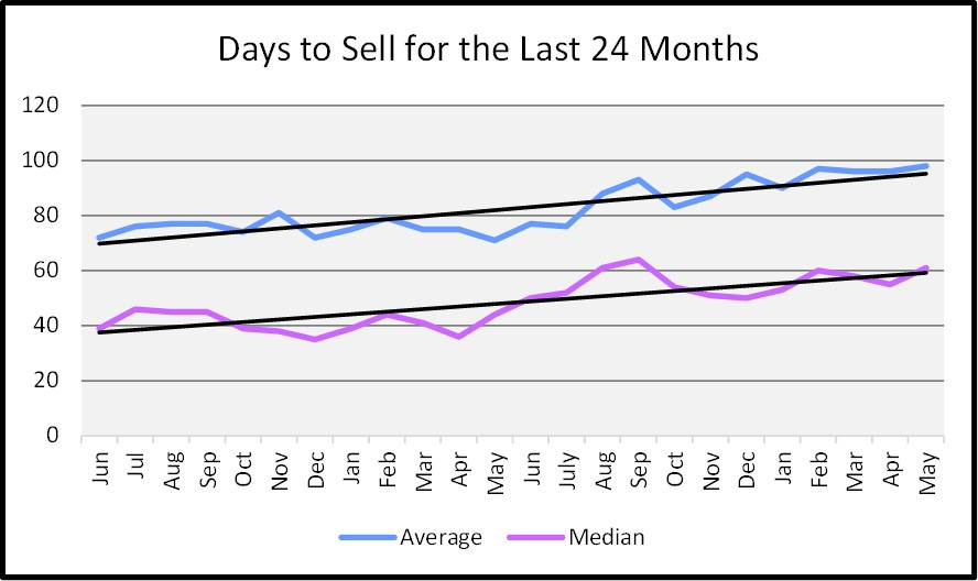 June Naples Real Estate Market Report - Days to Sell Graph