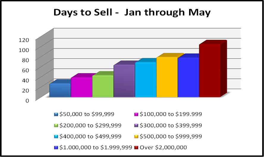 June Naples Real Estate Market Report -Days to Sell by Price Range Bar Chart