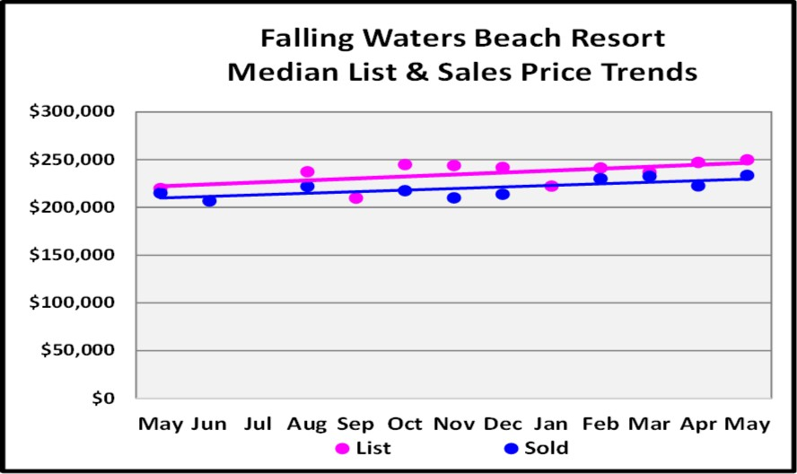 June Naples Real Estate Market Report - Falling Waters Beach Resort Median List and Sales Price Trends Graph