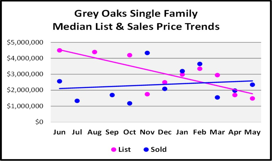 June Naples Real Estate Market Report - Grey Oaks Single Family Median List and Sales Price Trends Graph