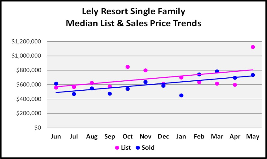 June Naples Real Estate Market Report - Lely Resort Single Family Median List and Sales Price Trends Graph