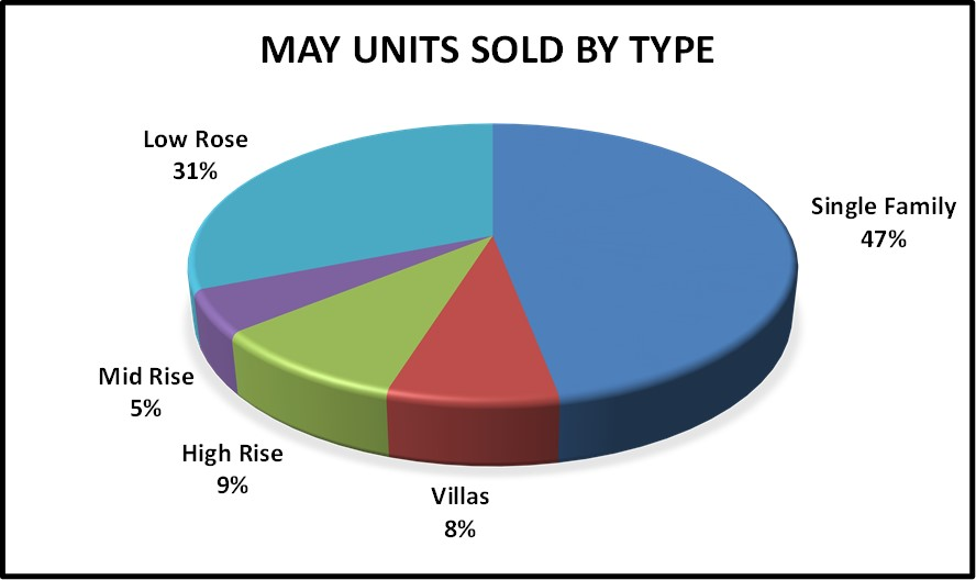 June Naples Real Estate Market Report - May Units Sold by Type Pie Chart