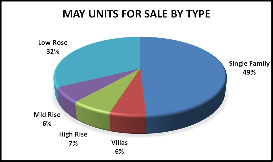 June Naples Real Estate Market Report -May Units for Sale by Type Pie Chart