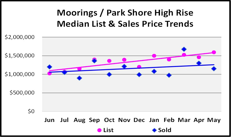 June Naples Real Estate Market Report -Moorings - Park Shore High Rise Median List and Sales Price Trends Graph
