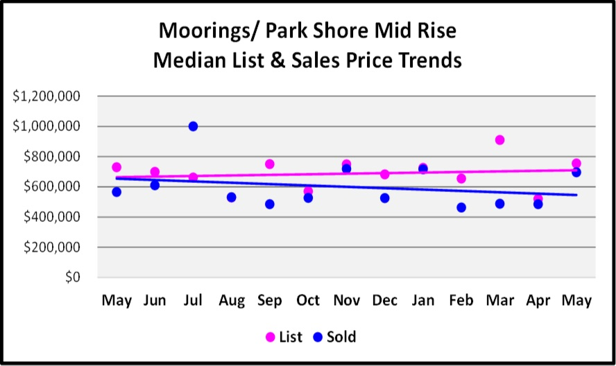 June Naples Real Estate Market Report -Moorings - Park Shore Mid Rise Median List and Sales Price Trends Graph