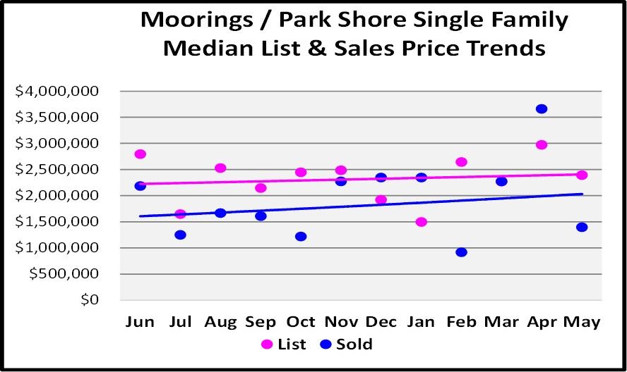 June Naples Real Estate Market Report - Moorings Single Family Homes List and Sales Price Graph