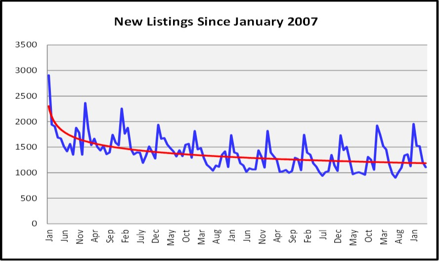 June Naples Real Estate Market Report -New Listings Graph