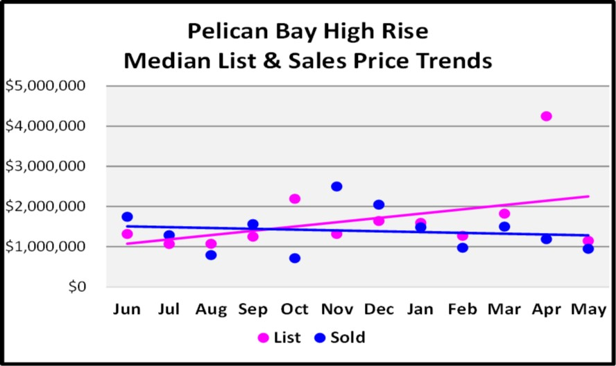 June Naples Real Estate Market Report - Pelican Bay High Rise Median List and Sales Price Trends Graph