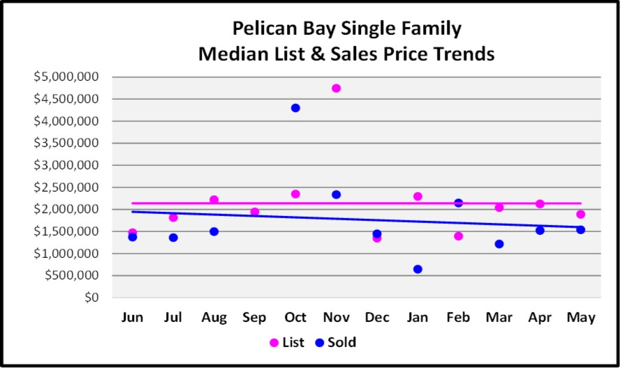 June Naples Real Estate Market Report - Pelican Bay Single Family Median List and Sales Price Trends Graph