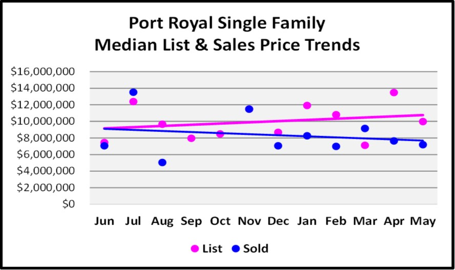 June Naples Real Estate Market Report - Port Royal Median List and Sales Price Trends Graph