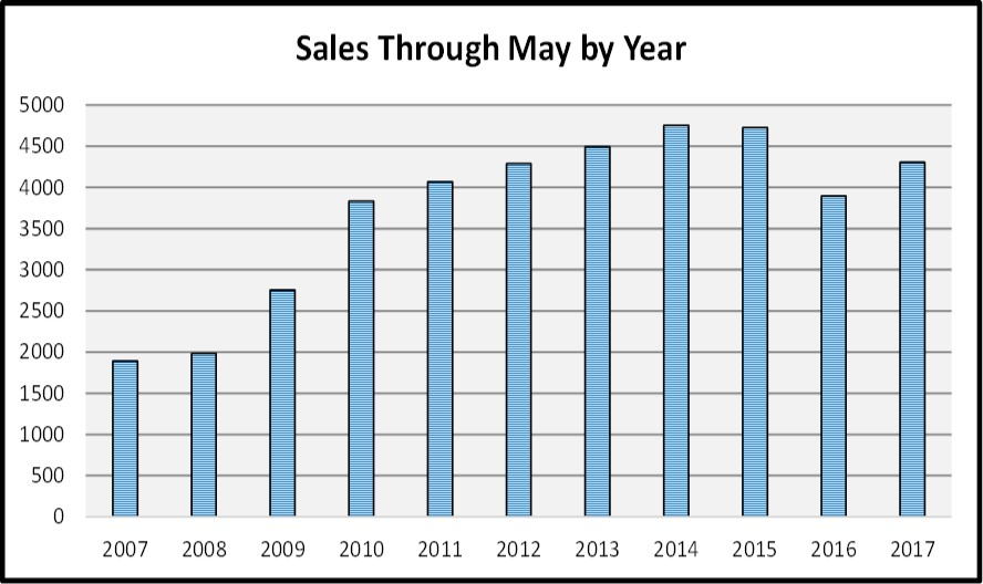 June Naples Real Estate Market Report - Sales By Year Bar Chart