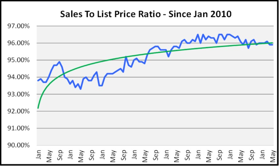 June Naples Real Estate Market Report - Sales to List Price Ration Graph