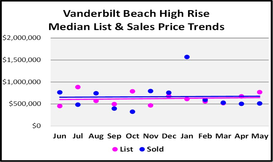 June Naples Real Estate Market Report - The Vineyards Single Family Sales Price Trend Graph