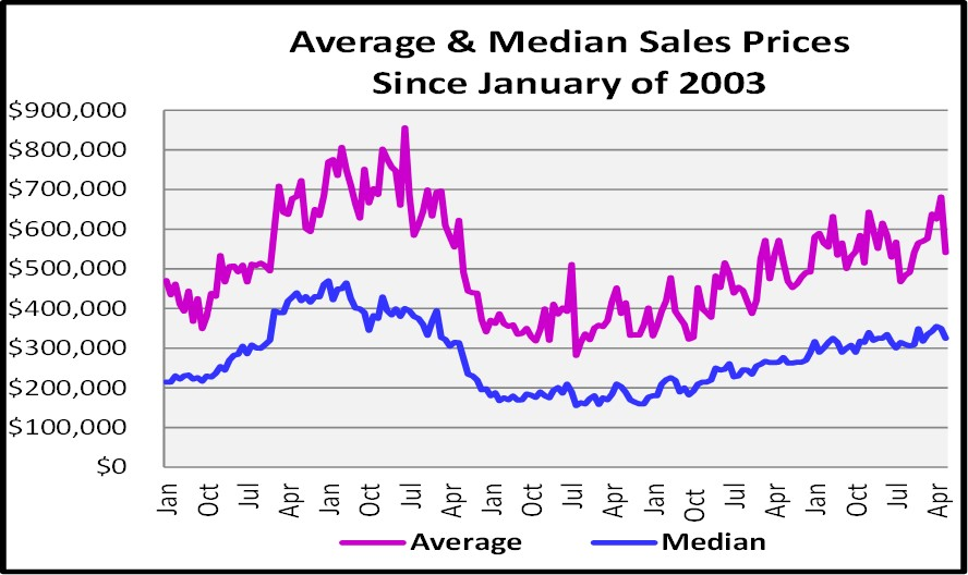 July Naples Market Report - Naples Average and Median Sales Price Graph
