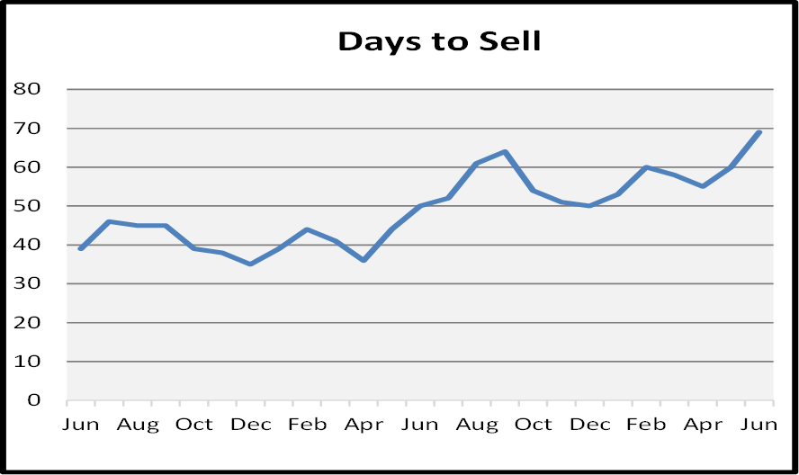 July Naples Market Report - Days to Sell Graph