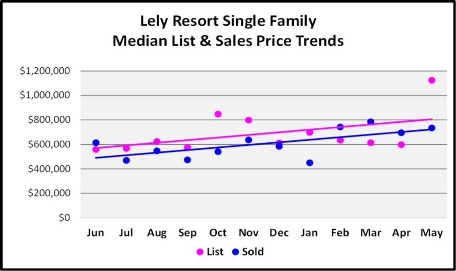 July Naples Market Report - Lely Resort Single Family Home Median List and Sales Price Trends Graph