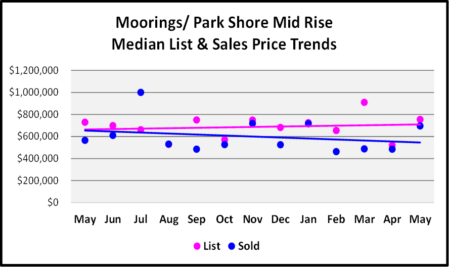 July Naples Market Report - Moorings - Park Shore Mid Rise Median List and Sales Price Trends Graph