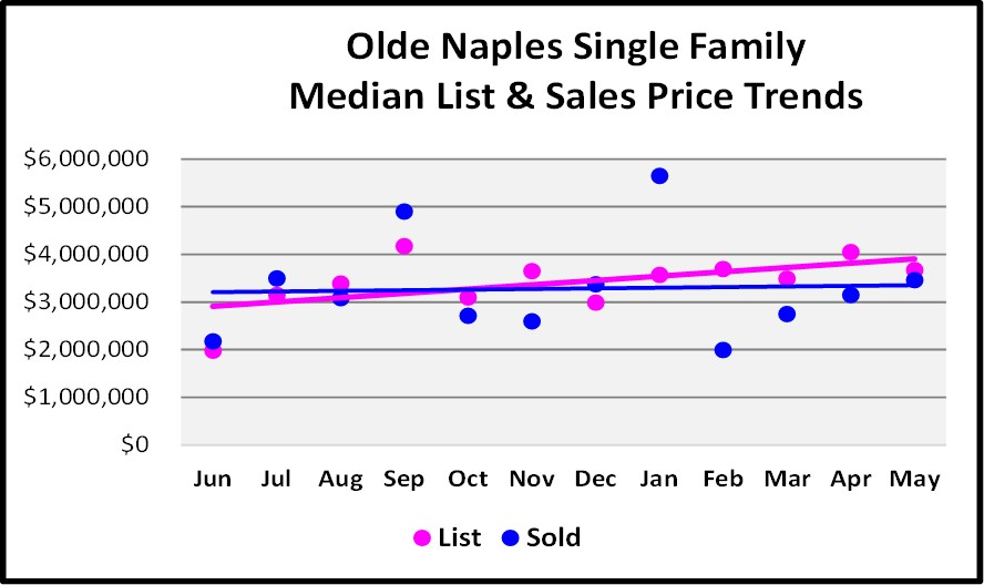 July Naples Market Report - Olde Naples Single Family Home Median List and Sales Price Trends Graph